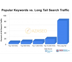 all about how to make the right keyword for SEO