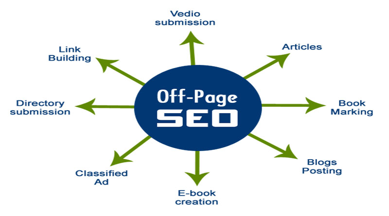 Chiến lược Seo offpage – kỹ thuật tối ưu hóa hiệu quả
