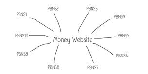 Liệu hệ thống website vệ tinh blog cá nhân (PBN) có còn đáng để sử dụng vào năm 2020?