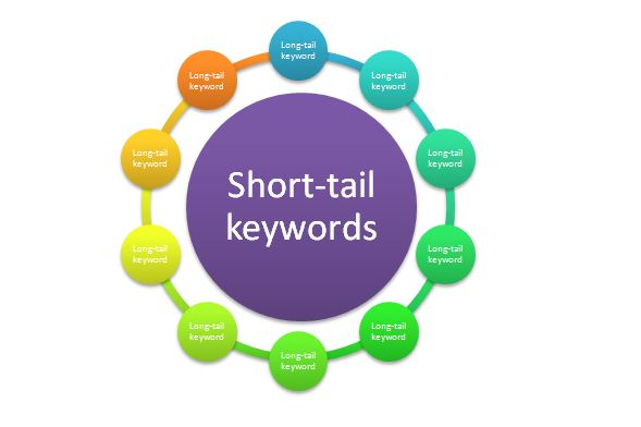 Short-tail-Long-tail-Infographics