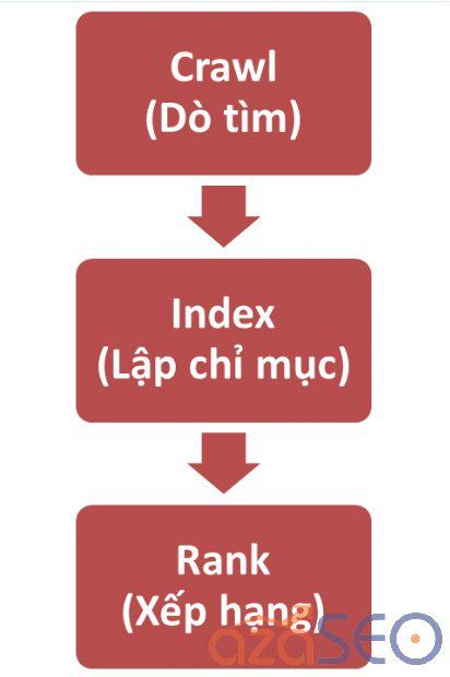 Cách tìm từ khóa chuẩn SEO