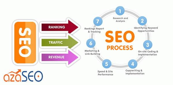 Công ty SEO mà bạn nên chọn lựa nhất khi sử dụng dịch vụ seo giá rẻ nhất quận 2